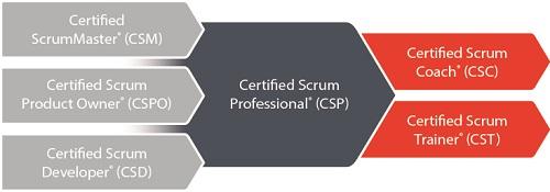 Scrum Certification Certified Scrum Training Scrumcn